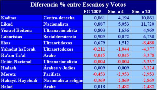 diferencia-entre-escanos-y-votos