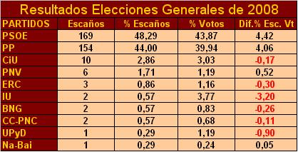resultados-eg-2008