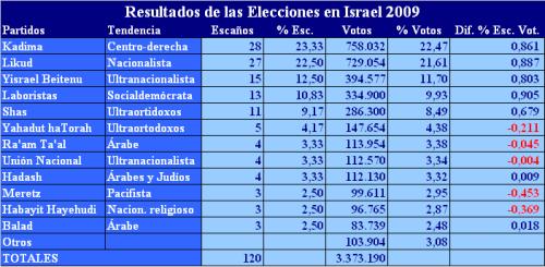 resultados-eg-2009