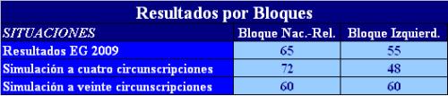 resultados-por-bloques