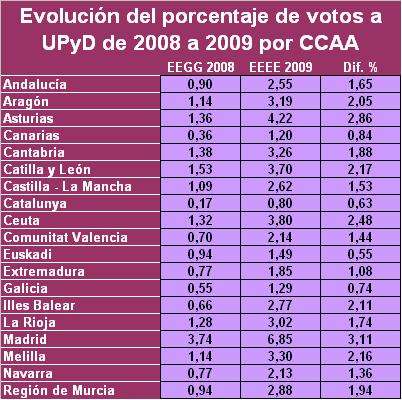 Evolución voto UPyD por CCAA