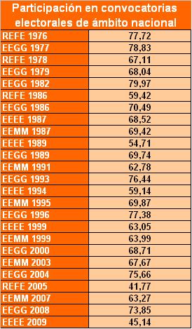 Fuente: Ministerios del Interior. En la página web del Ministerior (www.mir.es) no están recogidos los datos de las EEMM de 1979 y de 1983