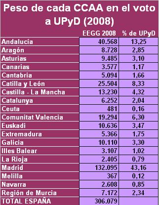 Peso CCAA en voto de UPyD 2008