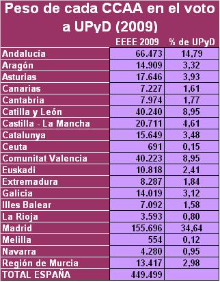 Peso CCAA en voto de UPyD 2009