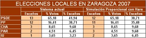 Zaragoza 2007