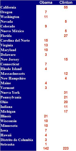 Estados Primarias 2008