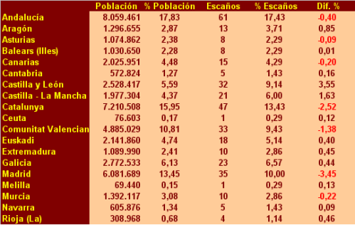 Proporcionalidad España