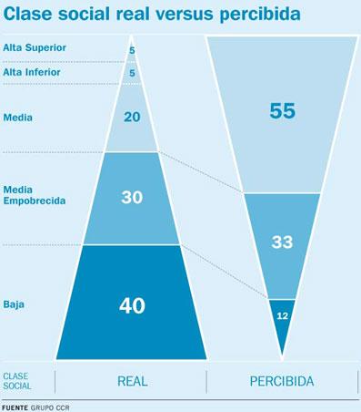 Esta ilustración (www.argenautas.com) es sobre las diferencias entre la clase social real y la percibida en Argentina. Creo que también sirve para expresar lo que sucede en España