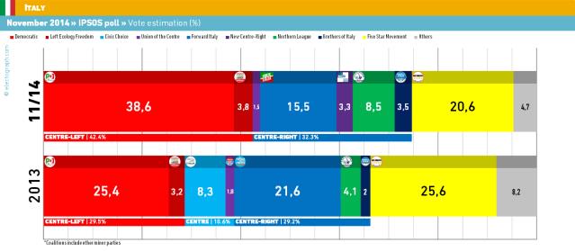Italia noviembre 2014 Ipsos