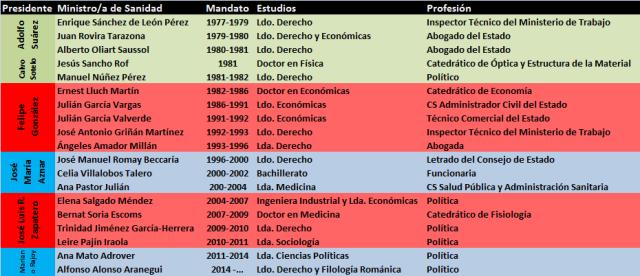 Ministros constitucionales de Sanidad