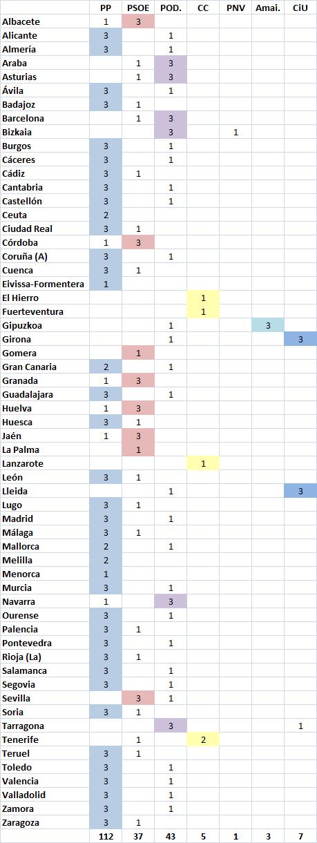 CIS Enero 2015 Senado