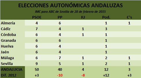 IMC ABC de Sevilla Febrero 2015