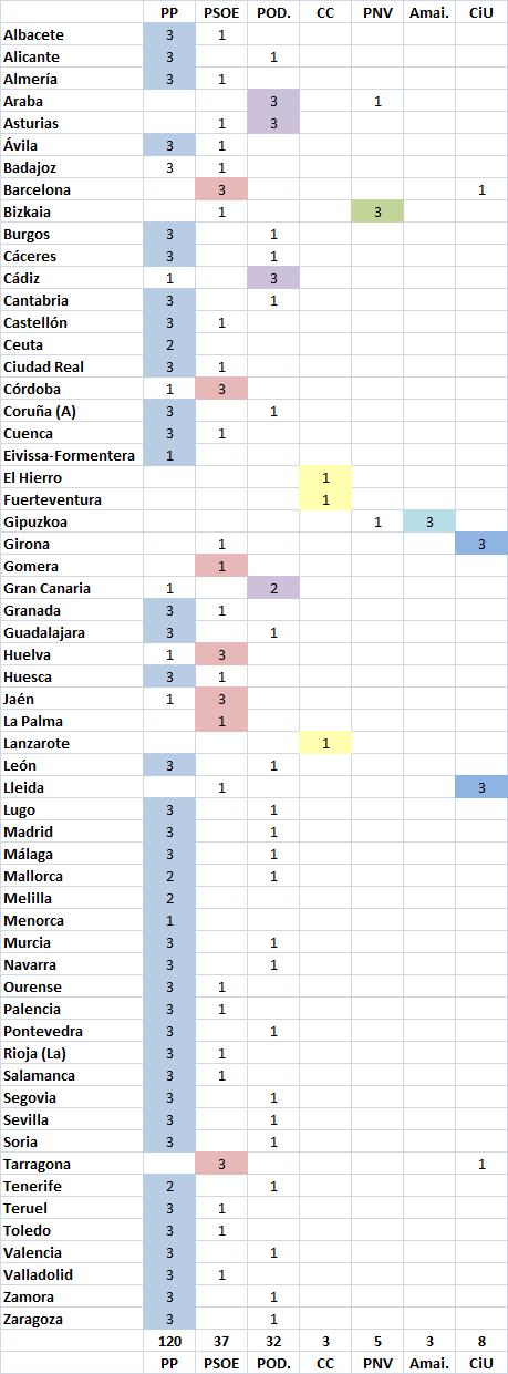 LR Febrero 15 Senado