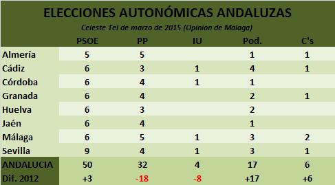 EscañosANDCelesteMarzo2015