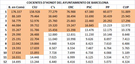 02 Cocientes Barcelona