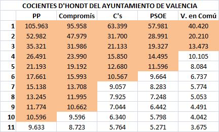 03 Cocientes Valencia
