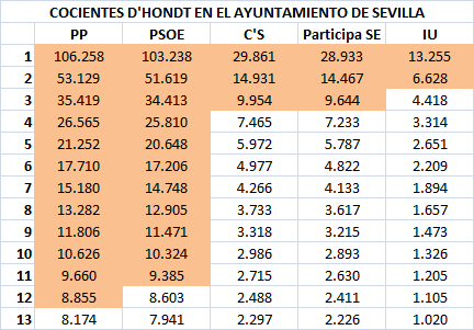 04 Cocientes Sevilla