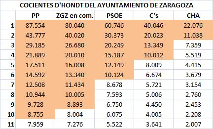 05 Cocientes Zaragoza