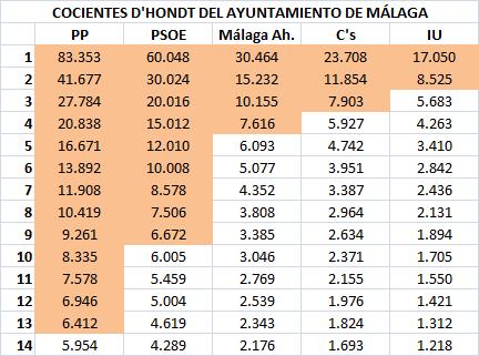 06 Cocientes Málaga