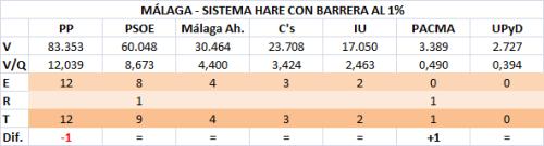 062 Málaga 1