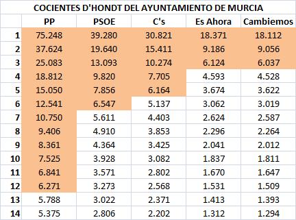 07 Cocientes Murcia