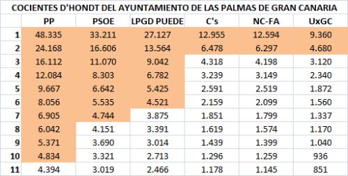 09 Las Palmas de GC