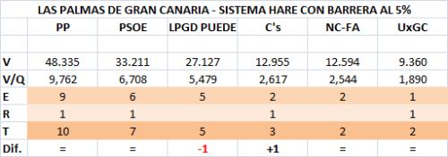 091 Las Palmas GC 5