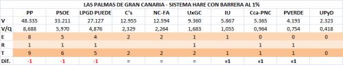 092 Las Palmas GC 1