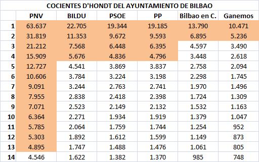 10 Cocientes Bilbao