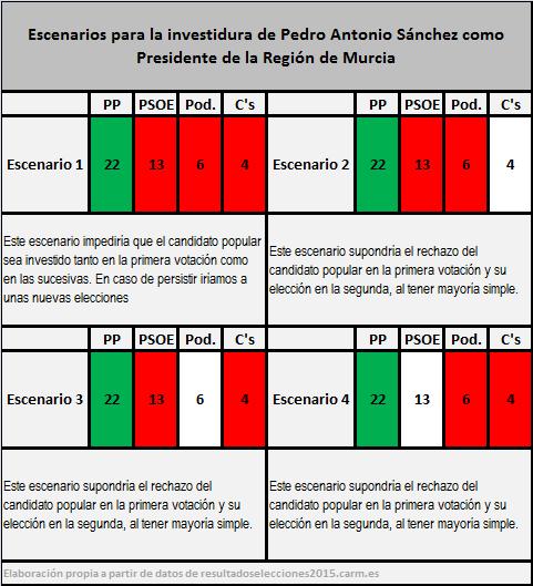 InvestiduraMurcia
