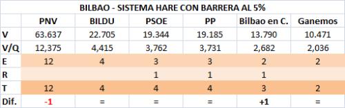 101 Bilbao 5