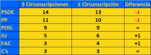 AsturiasCircunscripciones