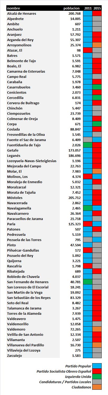 CambiosAlcaldiasTras25M