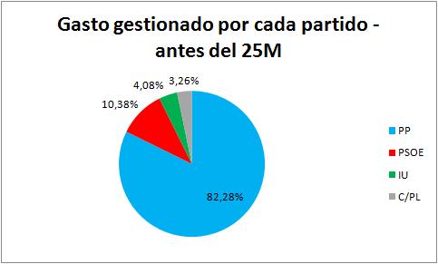 GastosPorcentajeantes25M