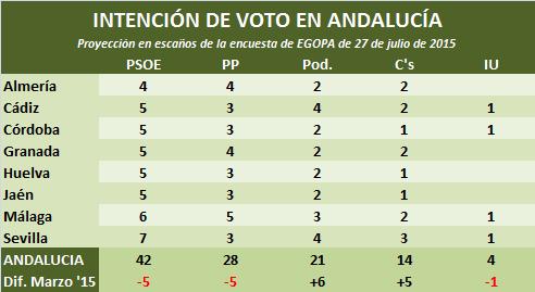 ProyecciónEGOPA2015julio