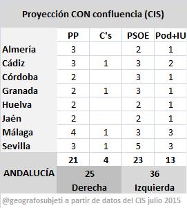 AndaluciaCISconConfluencia