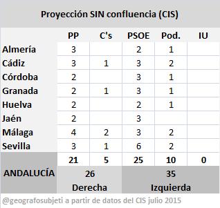 AndaluciaCISsinConfluencia