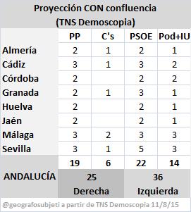AndaluciaTNSconConfluencia