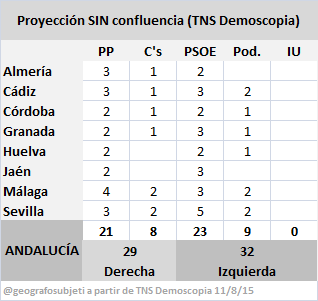 AndaluciaTNSsinConfluencia