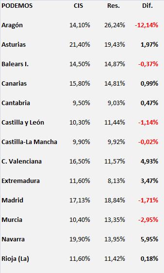 AutCIS_Podemos