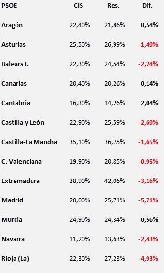 AutCIS_PSOE