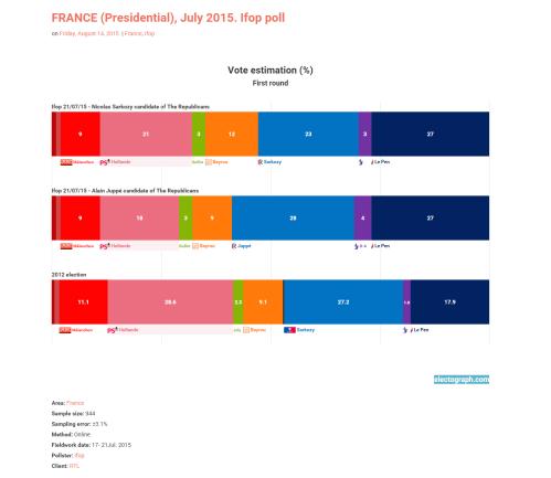 Francia Presidencia Encuesta