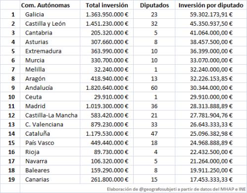 InversionesDiputado