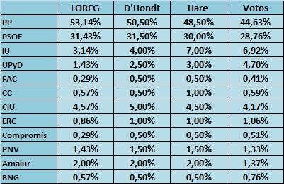 PorcentajesGeneral