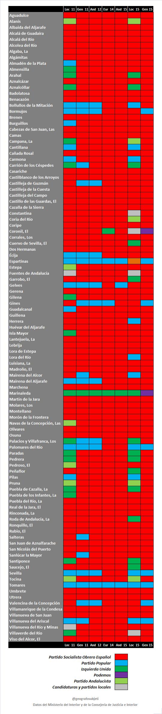 Como votaron en SEV Historico