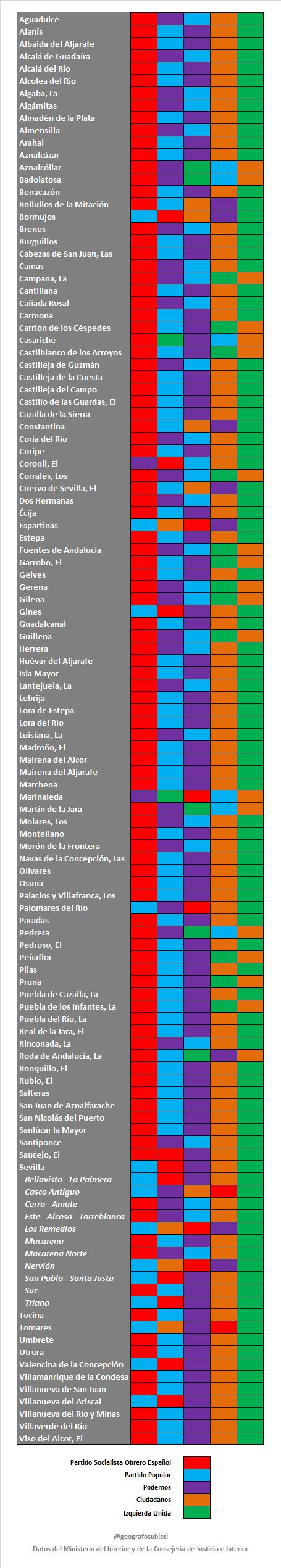 Como votaron en SEV Municipios