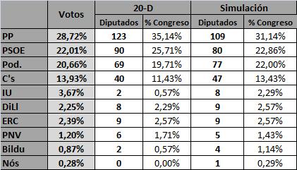 Comparativa_resultados_porcentaje