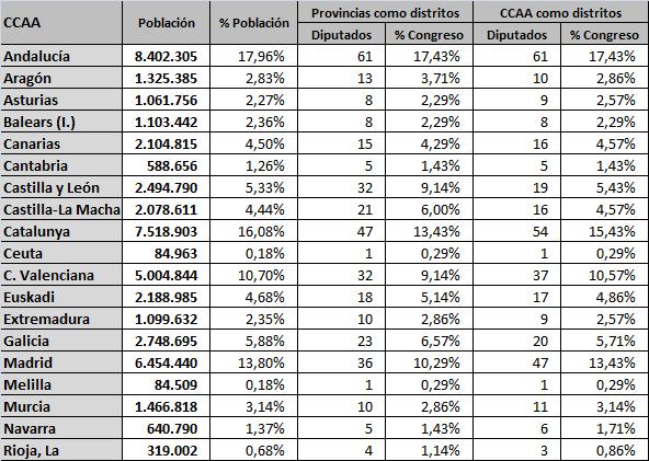 Distribucion_Diputados_CCAA