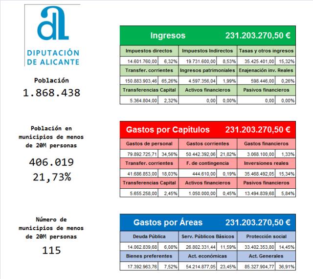 Presupuesto Alicante