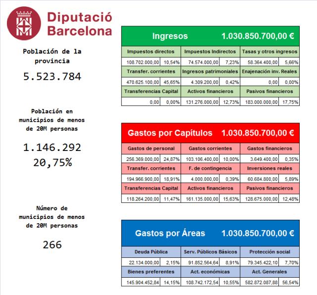 Presupuesto Barcelona